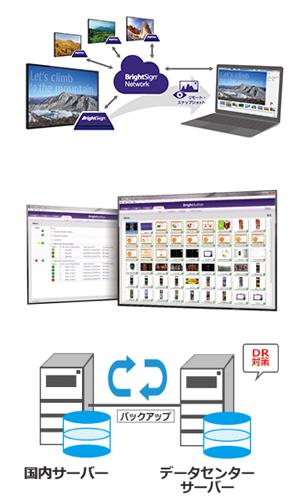クラウドベースのサイネージ用ネットワークサービス