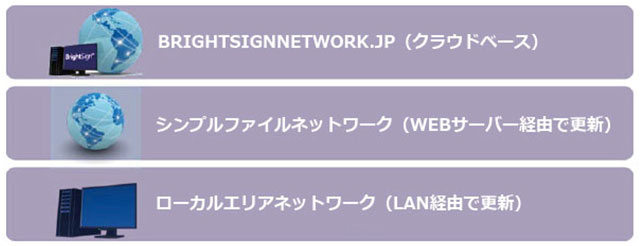 BrightSignの3つのネットワークソリューション