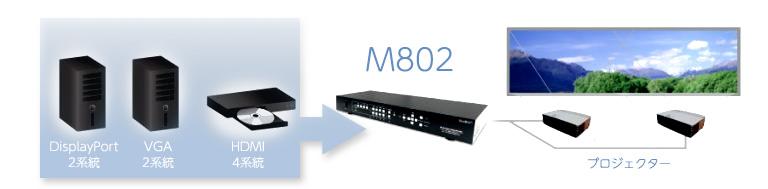 4K/60P入力に対応したエッジブレンディングプロセッサー