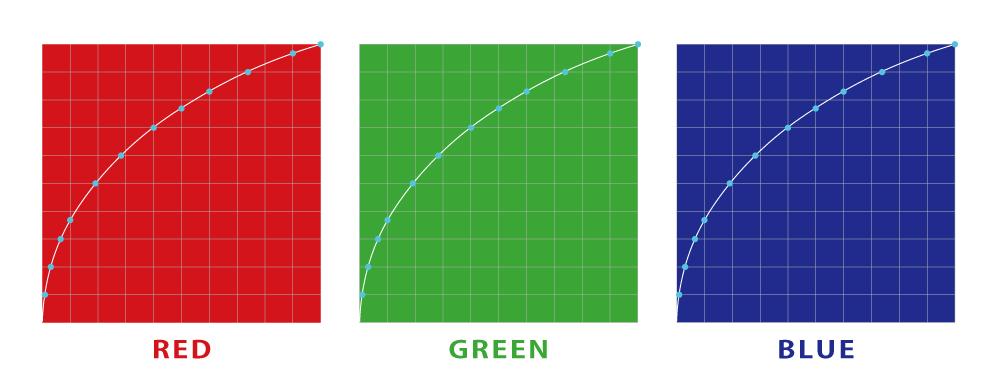 RGB個別ガンマ補正