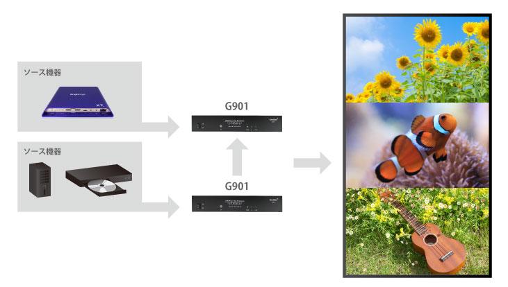 2台のG901を利用して3つの映像ソースを分割表示