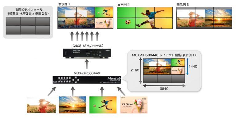 6面ビデオウォール(横置き 水平3台 x 垂直2台)
