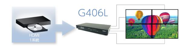 PCやサイネージプレイヤーなどから出力された4K/60P迄の映像を4台迄のHDMI表示機器にまたいで分割表示