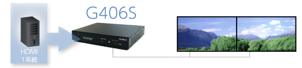 4K/60P迄の映像を2台のHDMI表示機器にまたいで分割表示