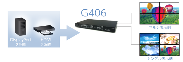 4K/60P迄の映像を複数のHDMI表示機器にまたいで分割表示